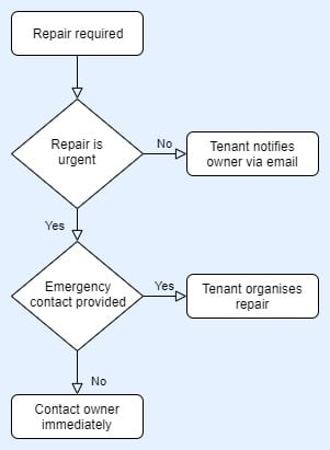 Repair process diagram